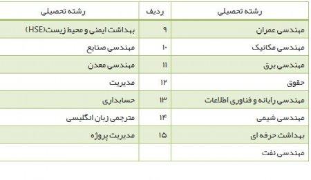 قرارگاه سازندگی خاتم الانبیاء سرباز می پذیرد +شرایط